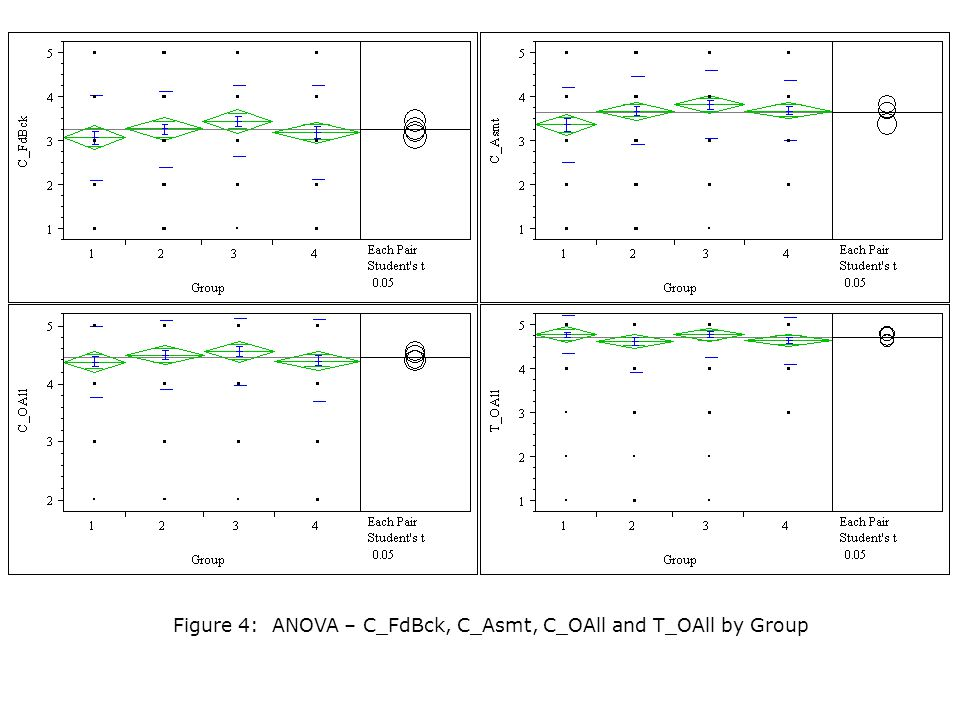 What about grades Figure 4: ANOVA – C_FdBck, C_Asmt, C_OAll and T_OAll by Group