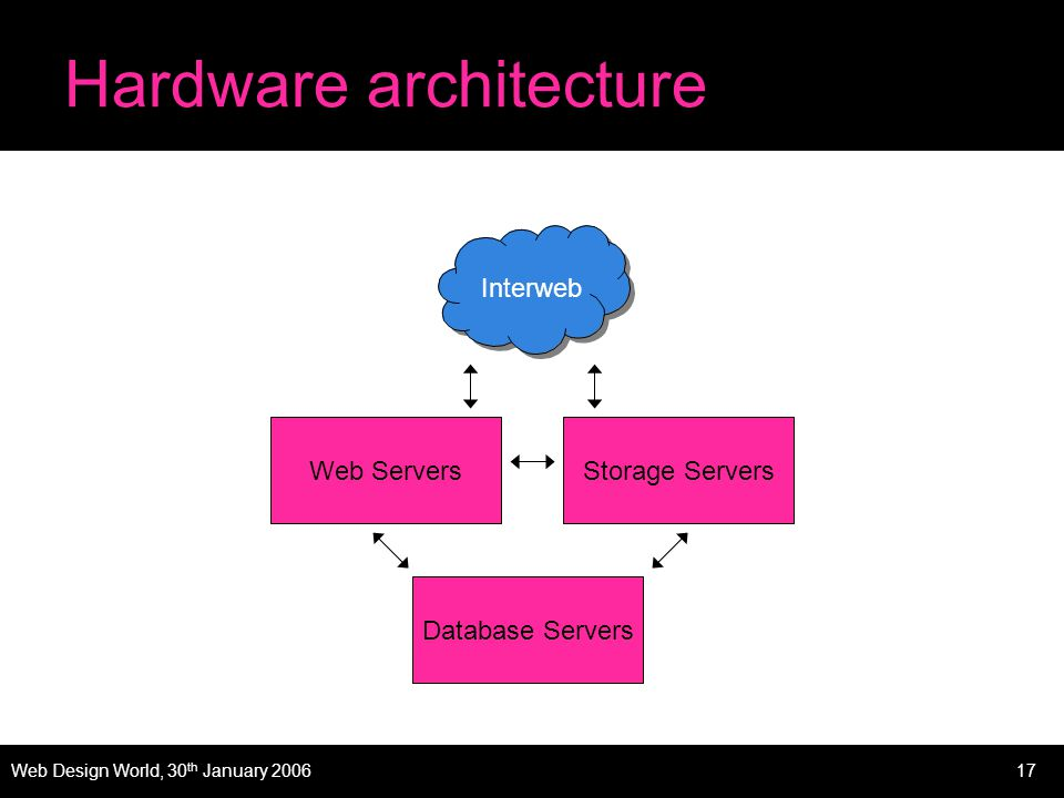 Web Design World, 30 th January 200617 Hardware architecture Storage Servers Database Servers Web Servers Interweb