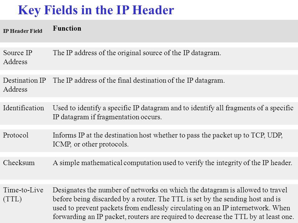 Key Fields in the IP Header IP Header Field Function Source IP Address The IP address of the original source of the IP datagram. Destination IP Addres