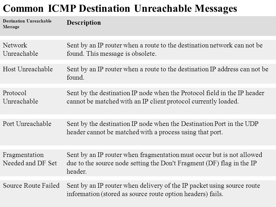 Common ICMP Destination Unreachable Messages Destination Unreachable Message Description Network Unreachable Sent by an IP router when a route to the