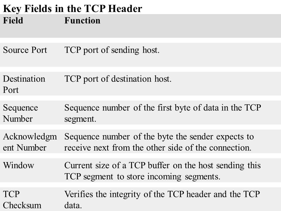 Key Fields in the TCP Header FieldFunction Source PortTCP port of sending host. Destination Port TCP port of destination host. Sequence Number Sequenc
