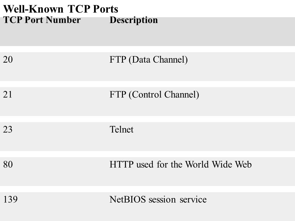 Well-Known TCP Ports TCP Port NumberDescription 20FTP (Data Channel) 21FTP (Control Channel) 23Telnet 80HTTP used for the World Wide Web 139NetBIOS se