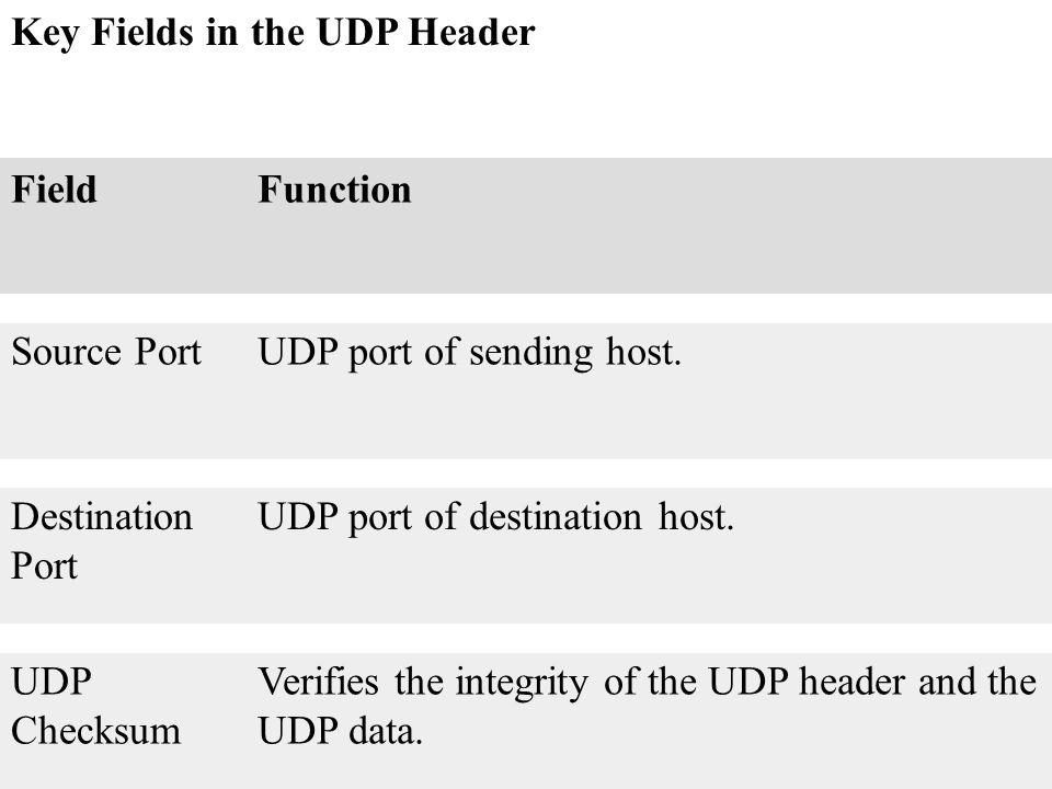 Key Fields in the UDP Header FieldFunction Source PortUDP port of sending host. Destination Port UDP port of destination host. UDP Checksum Verifies t