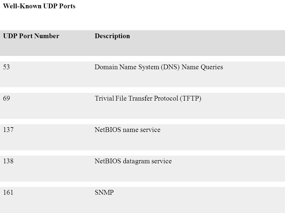 Well-Known UDP Ports UDP Port NumberDescription 53Domain Name System (DNS) Name Queries 69Trivial File Transfer Protocol (TFTP) 137NetBIOS name servic