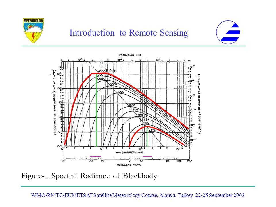Introduction to Remote Sensing WMO-RMTC-EUMETSAT Satellite Meteorology Course, Alanya, Turkey 22-25 September 2003 Figure-... Spectral Radiance of Bla