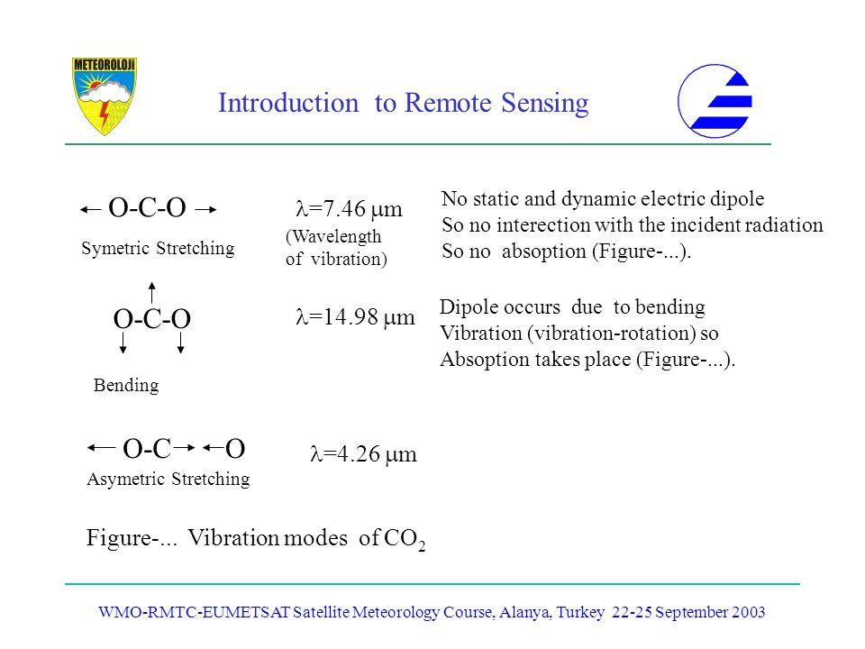 Introduction to Remote Sensing WMO-RMTC-EUMETSAT Satellite Meteorology Course, Alanya, Turkey 22-25 September 2003 O-C-O O-CO Symetric Stretching Bend