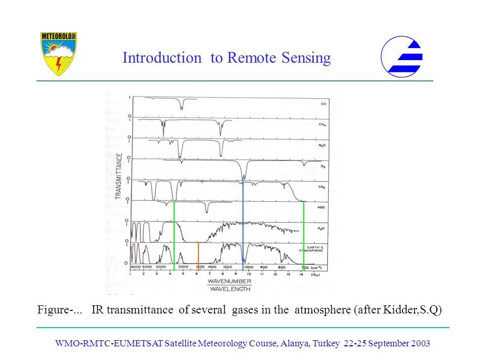 Introduction to Remote Sensing WMO-RMTC-EUMETSAT Satellite Meteorology Course, Alanya, Turkey 22-25 September 2003 Figure-... IR transmittance of seve