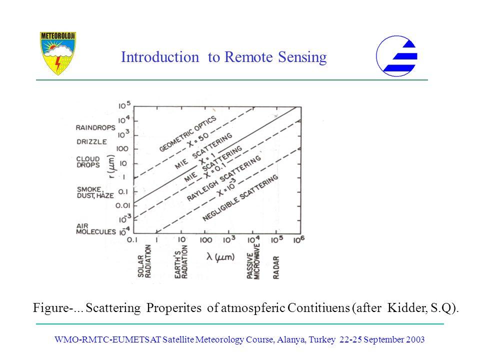 Introduction to Remote Sensing WMO-RMTC-EUMETSAT Satellite Meteorology Course, Alanya, Turkey 22-25 September 2003 Figure-... Scattering Properites of