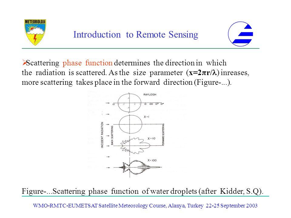 Introduction to Remote Sensing WMO-RMTC-EUMETSAT Satellite Meteorology Course, Alanya, Turkey 22-25 September 2003 Scattering phase function determine