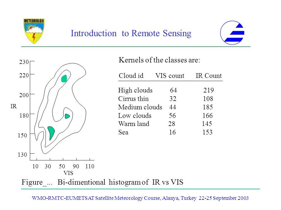 Introduction to Remote Sensing WMO-RMTC-EUMETSAT Satellite Meteorology Course, Alanya, Turkey 22-25 September 2003 10 30 50 90 110 130 220 150 180 200