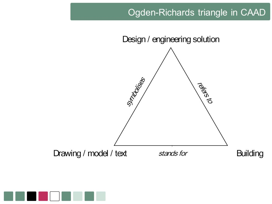 Ogden-Richards triangle in CAAD
