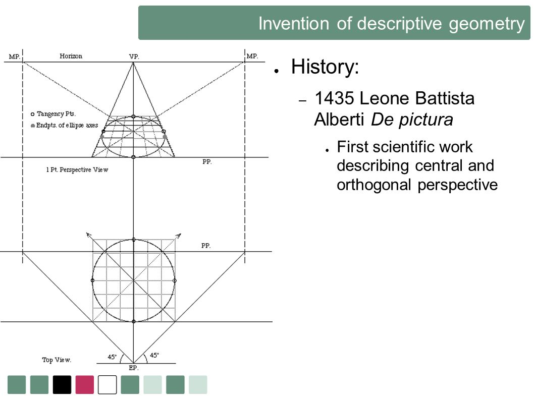 Invention of descriptive geometry History: – 1435 Leone Battista Alberti De pictura First scientific work describing central and orthogonal perspectiv