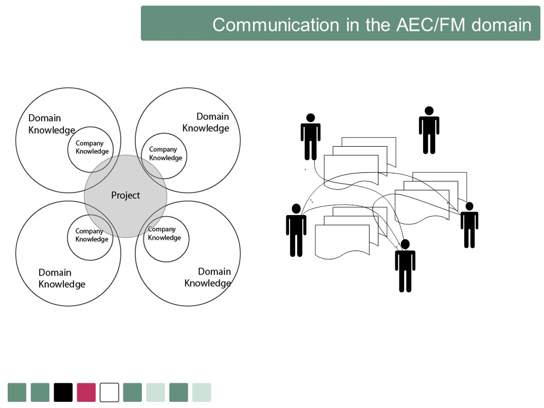Communication in the AEC/FM domain