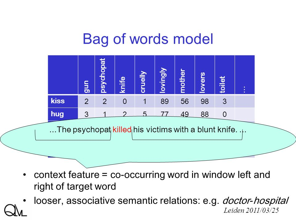 Bag of words model Leiden 2011/03/25 gun psychopat knife cruelly lovingly mother lovers toilet...