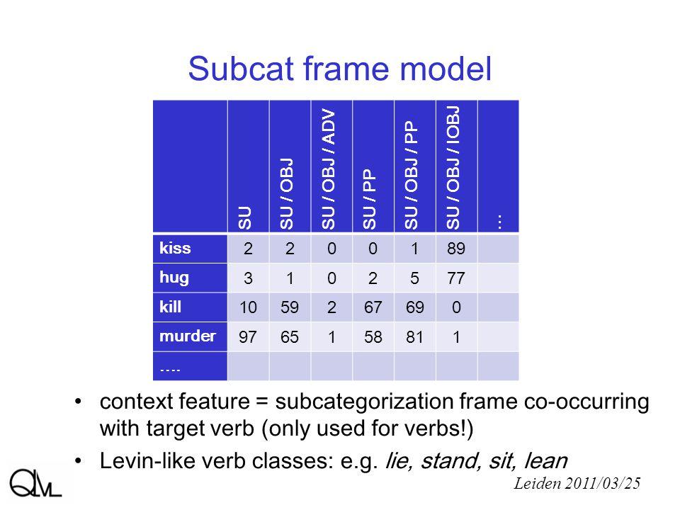 Subcat frame model Leiden 2011/03/25 SU SU / OBJ SU / OBJ / ADV SU / PP SU / OBJ / PP SU / OBJ / IOBJ...