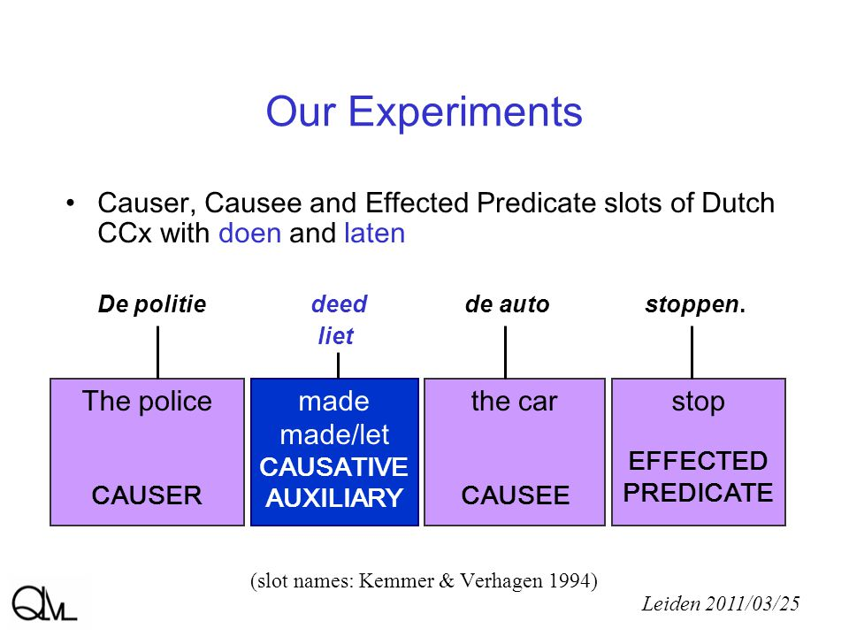 Our Experiments Causer, Causee and Effected Predicate slots of Dutch CCx with doen and laten De politie deed de auto stoppen.