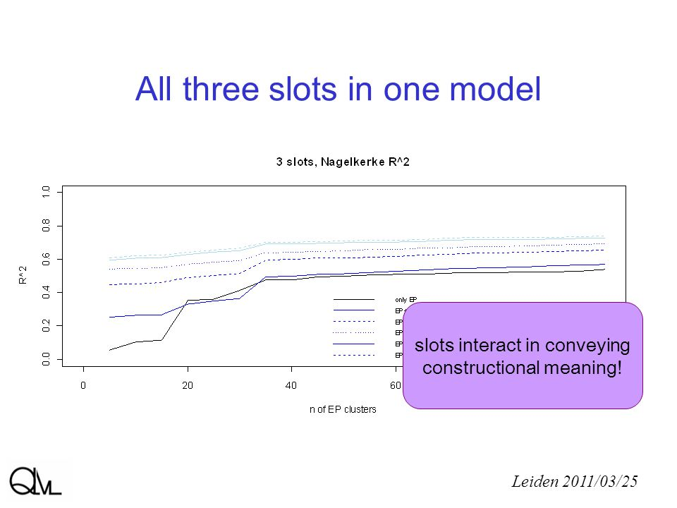 All three slots in one model Leiden 2011/03/25 slots interact in conveying constructional meaning!