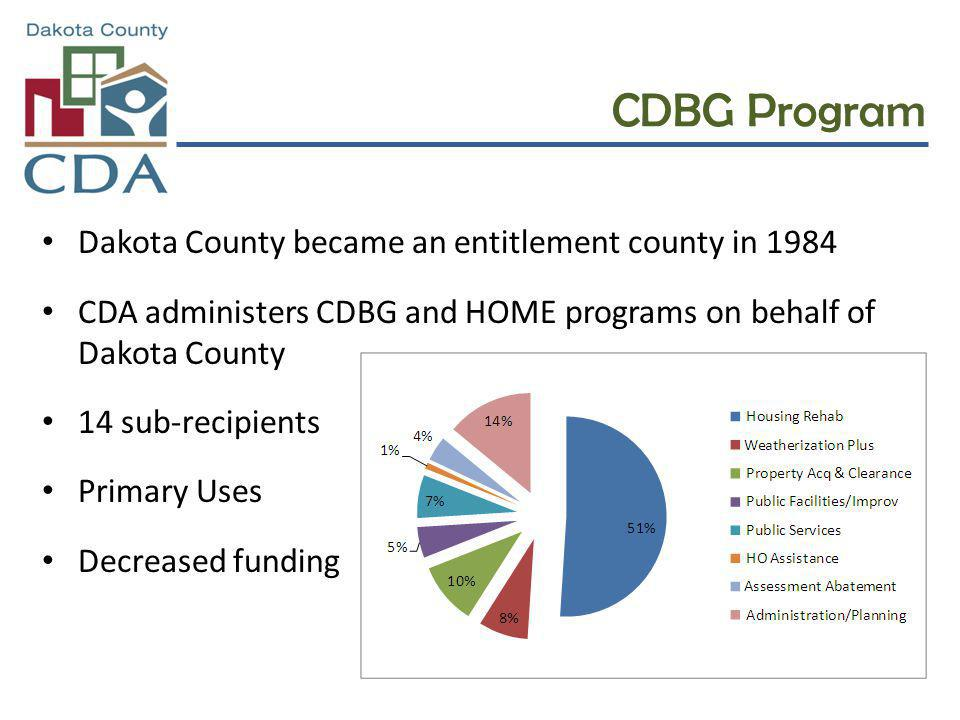 CDBG Program Dakota County became an entitlement county in 1984 CDA administers CDBG and HOME programs on behalf of Dakota County 14 sub-recipients Pr