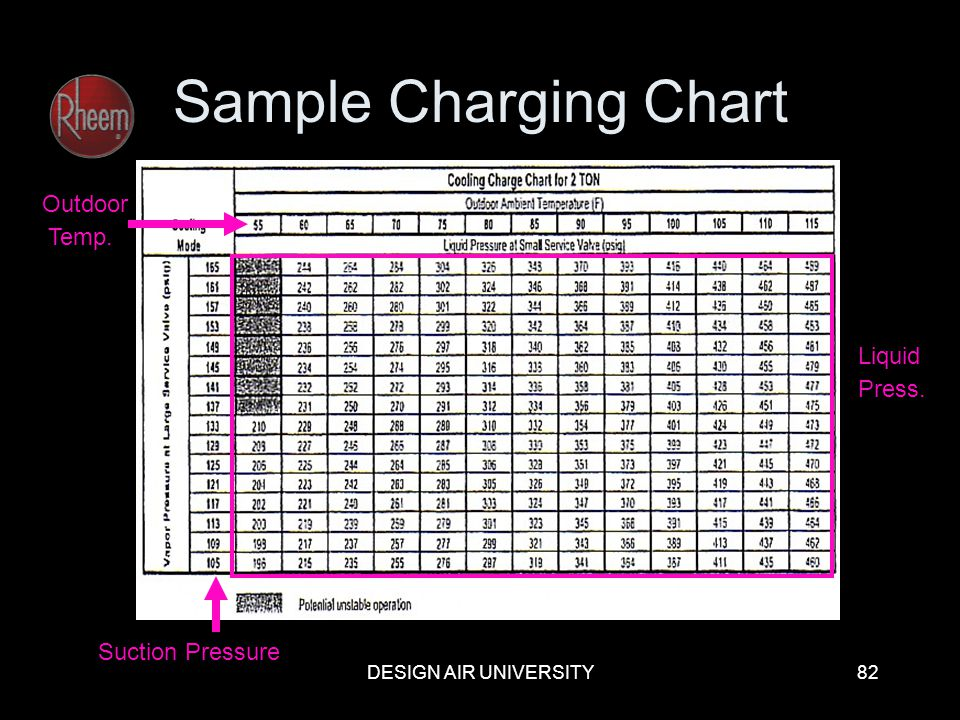 DESIGN AIR UNIVERSITY82 Sample Charging Chart Suction Pressure Outdoor Temp. Liquid Press.