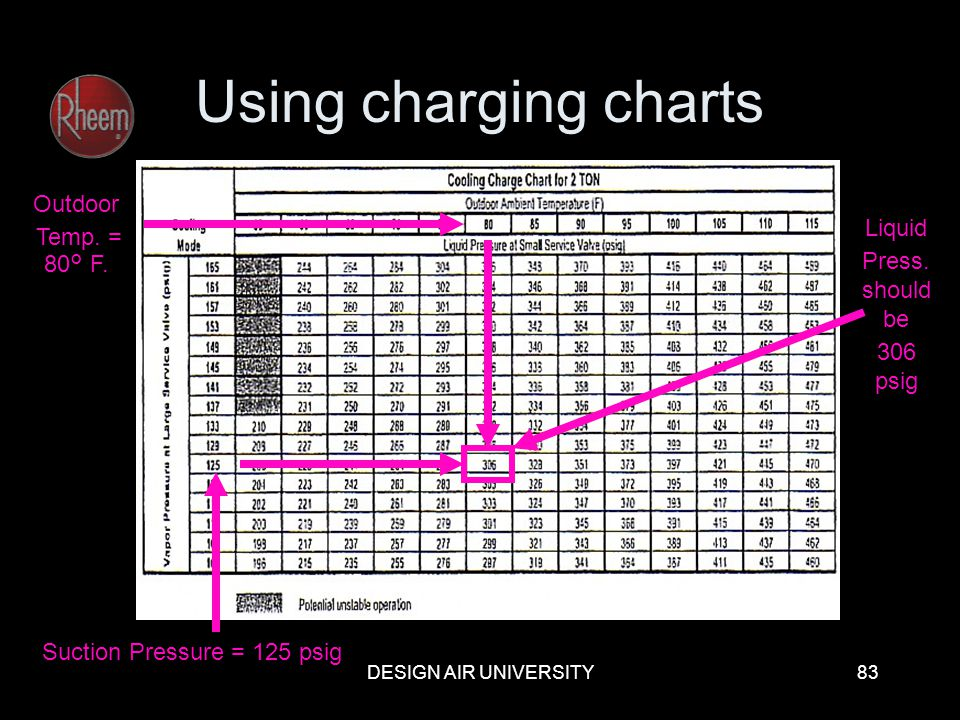 DESIGN AIR UNIVERSITY83 Using charging charts Suction Pressure = 125 psig Outdoor Temp. = 80° F. Liquid Press. should be 306 psig
