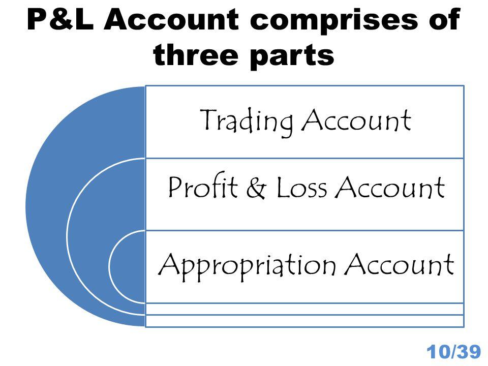 P&L Account comprises of three parts 10/39 Trading Account Profit & Loss Account Appropriation Account