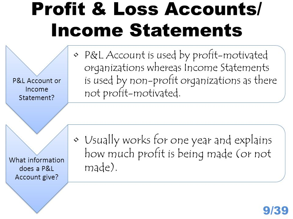 Non Operating Income 20/39 Examples include interest earned at a bank, rent charged on property owned by business and dividends earned from shares in other companies.
