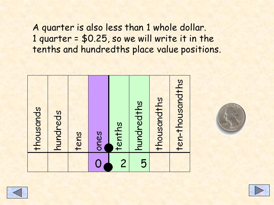 A penny is also only a part of 1 whole dollar. 1 penny = $0.01 since it is one hundredth of a dollar we will write it in the hundredths place value po