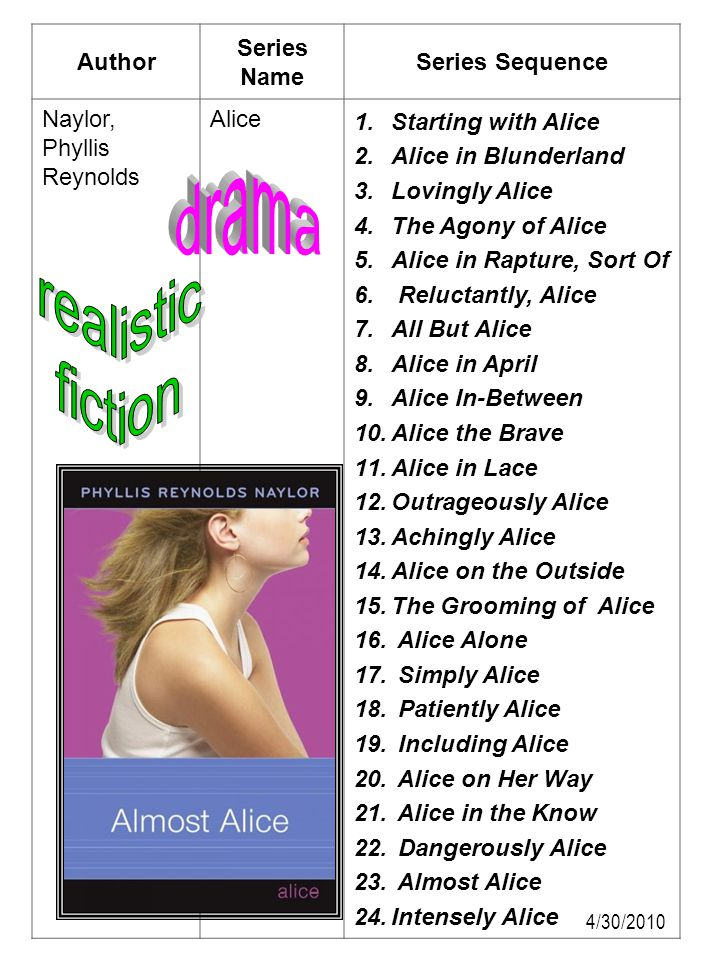 Author Series Name Series Sequence Naylor, Phyllis Reynolds Alice 1.Starting with Alice 2.Alice in Blunderland 3.Lovingly Alice 4.The Agony of Alice 5
