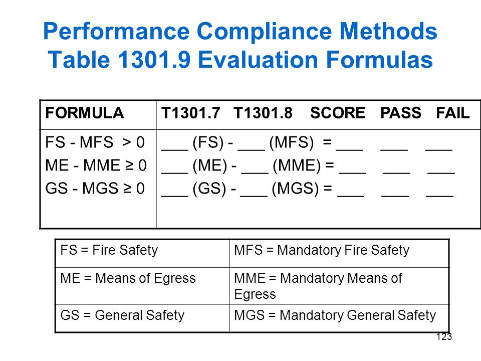 123 Performance Compliance Methods Table 1301.9 Evaluation Formulas FORMULAT1301.7 T1301.8 SCORE PASS FAIL FS - MFS > 0 ME - MME 0 GS - MGS 0 ___ (FS)