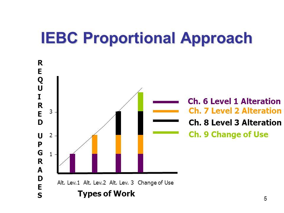 5 IEBC Proportional Approach UPGRADESUPGRADES Alt. Lev.1Alt. Lev.2Alt. Lev. 3 1 2 3 Types of Work Ch. 6 Level 1 Alteration Ch. 7 Level 2 Alteration Ch