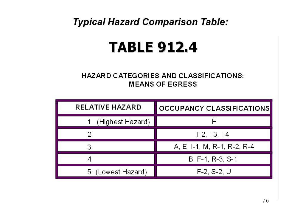76 Typical Hazard Comparison Table: