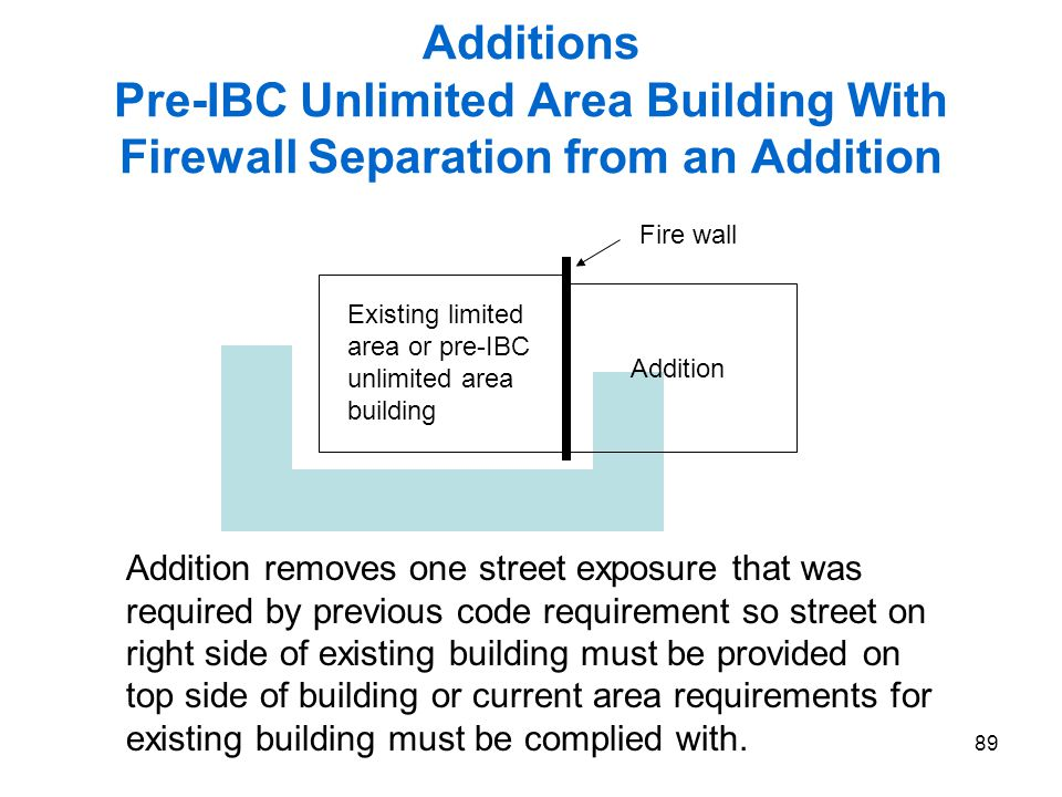 89 Additions Pre-IBC Unlimited Area Building With Firewall Separation from an Addition Existing limited area or pre-IBC unlimited area building Additi