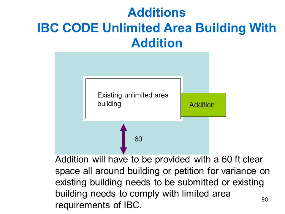 90 Additions IBC CODE Unlimited Area Building With Addition Existing unlimited area building Addition Addition will have to be provided with a 60 ft c