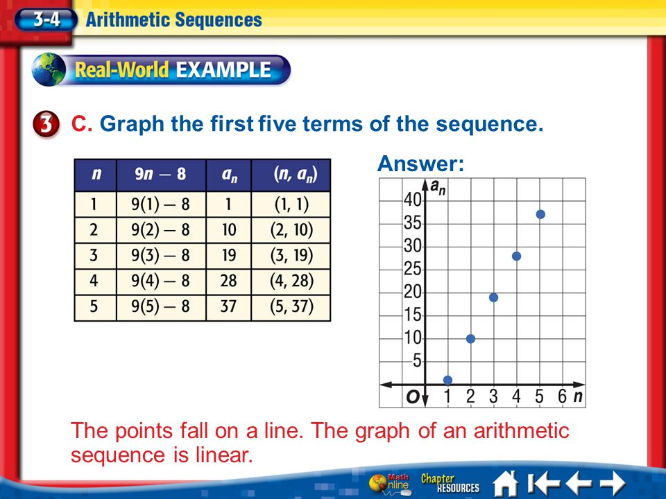 C. Graph the first five terms of the sequence. Lesson 3-4 Example 3c Answer: The points fall on a line. The graph of an arithmetic sequence is linear.