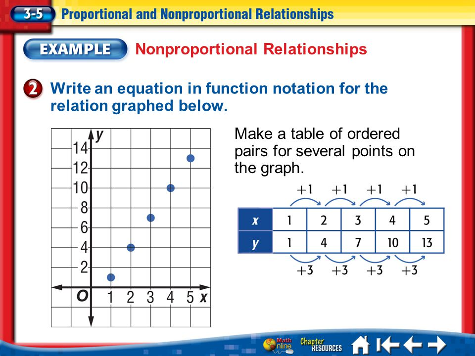 Lesson 3-5 Example 2 Write an equation in function notation for the relation graphed below. Nonproportional Relationships Make a table of ordered pair
