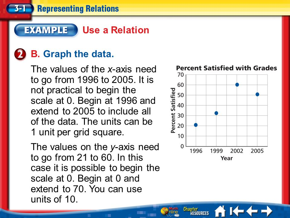 Lesson 3-1 Example 2b B. Graph the data. The values of the x-axis need to go from 1996 to 2005. It is not practical to begin the scale at 0. Begin at