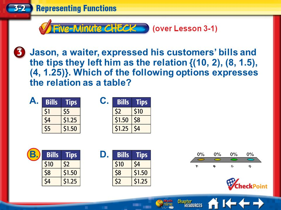 (over Lesson 3-1) A.A B.B C.C D.D 5 Min 2-3 Jason, a waiter, expressed his customers bills and the tips they left him as the relation {(10, 2), (8, 1.