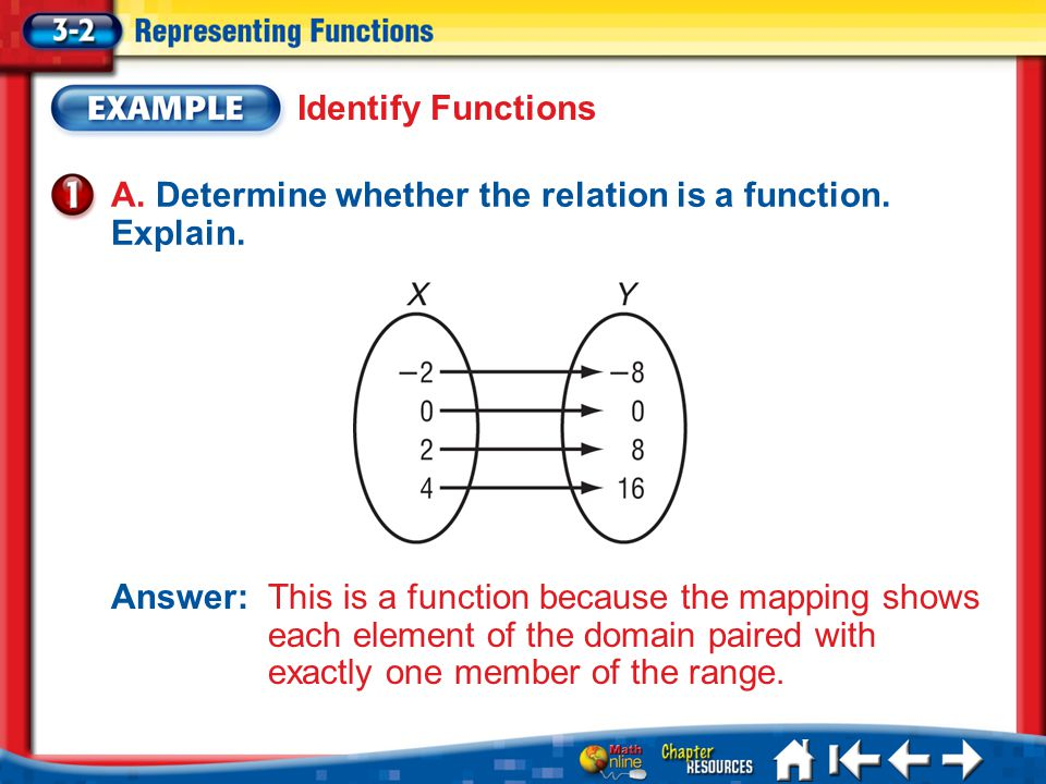 Lesson 3-2 Example 1a A.Determine whether the relation is a function.