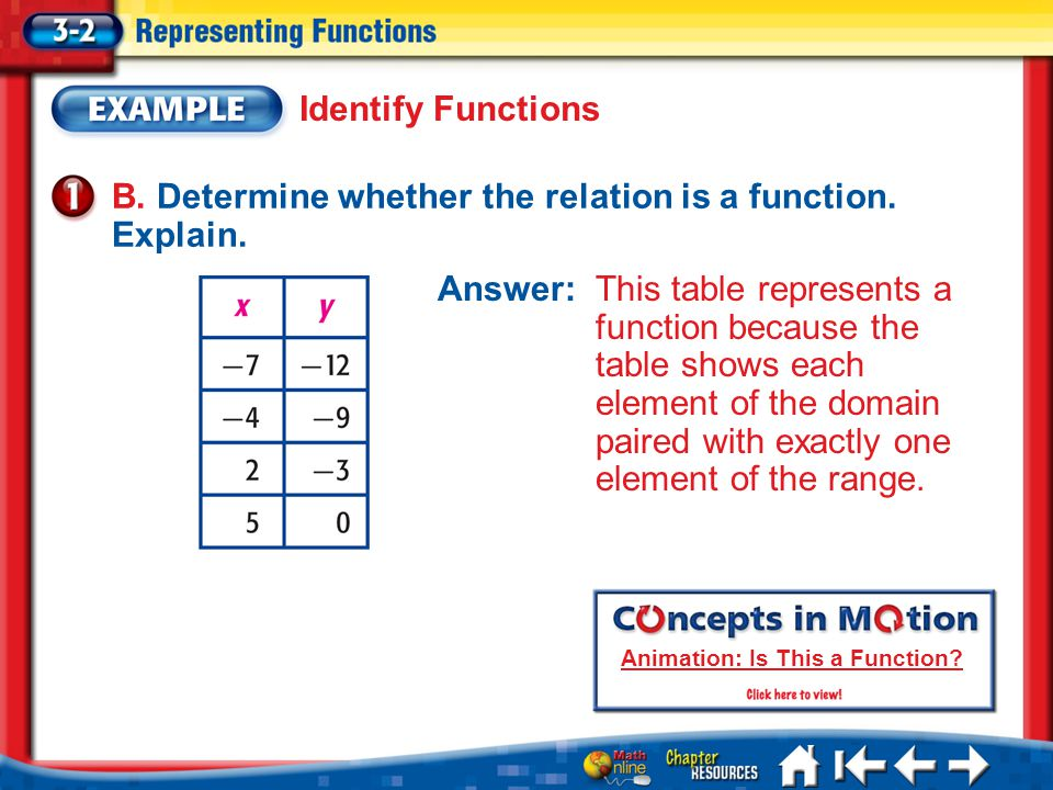 Lesson 3-2 Example 1b B. Determine whether the relation is a function. Explain. Identify Functions Answer: This table represents a function because th