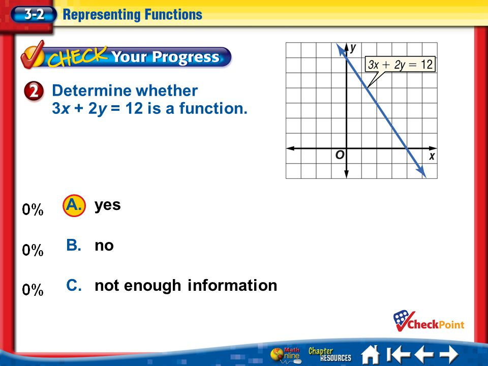 Determine whether 3x + 2y = 12 is a function. A.yes B.no C.not enough information