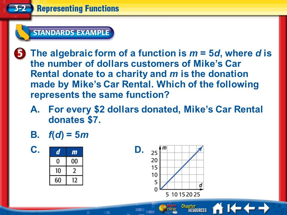 Lesson 3-2 Example 5 The algebraic form of a function is m = 5d, where d is the number of dollars customers of Mikes Car Rental donate to a charity and m is the donation made by Mikes Car Rental.
