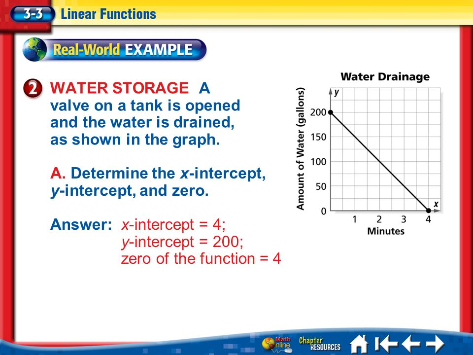Lesson 3-3 Example 2a WATER STORAGE A valve on a tank is opened and the water is drained, as shown in the graph.