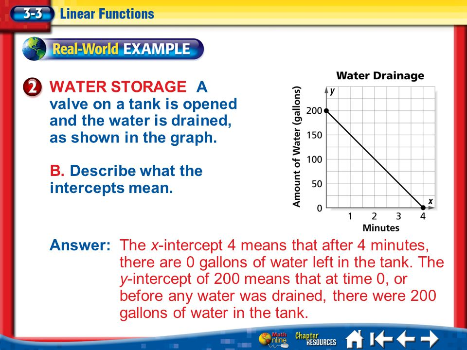 Lesson 3-3 Example 2b WATER STORAGE A valve on a tank is opened and the water is drained, as shown in the graph. B. Describe what the intercepts mean.