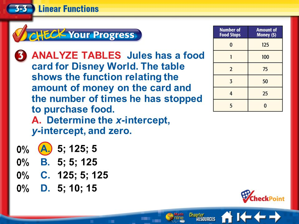 ANALYZE TABLES Jules has a food card for Disney World. The table shows the function relating the amount of money on the card and the number of times h