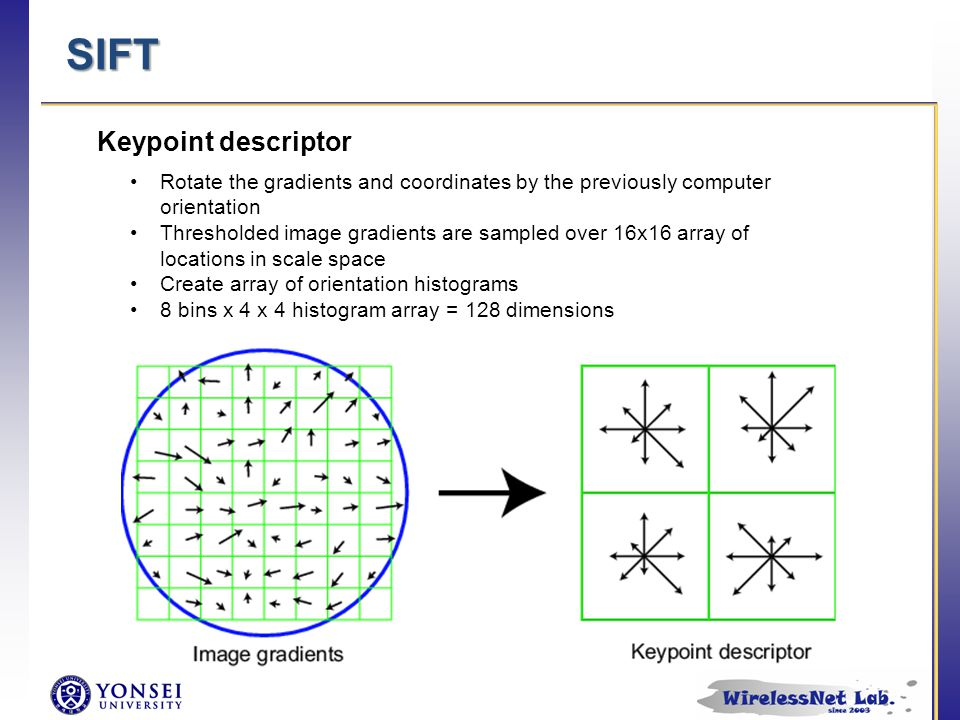 SIFT Keypoint descriptor Rotate the gradients and coordinates by the previously computer orientation Thresholded image gradients are sampled over 16x1
