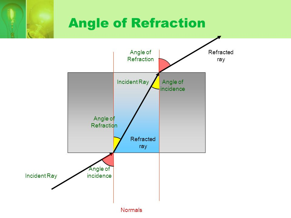Angle of Refraction Incident Ray Angle of incidence Refracted ray Angle of Refraction Incident RayAngle of incidence Refracted ray Angle of Refraction Normals