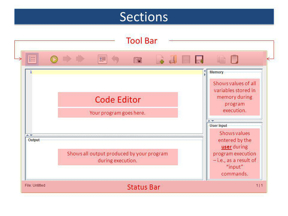 Sections Status Bar Code Editor Shows values of all variables stored in memory during program execution. Shows values entered by the user during progr