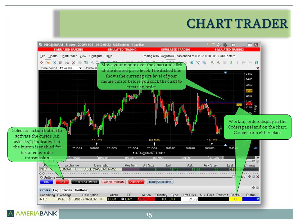 CHART TRADER 15 Working orders display in the Orders panel and on the chart.