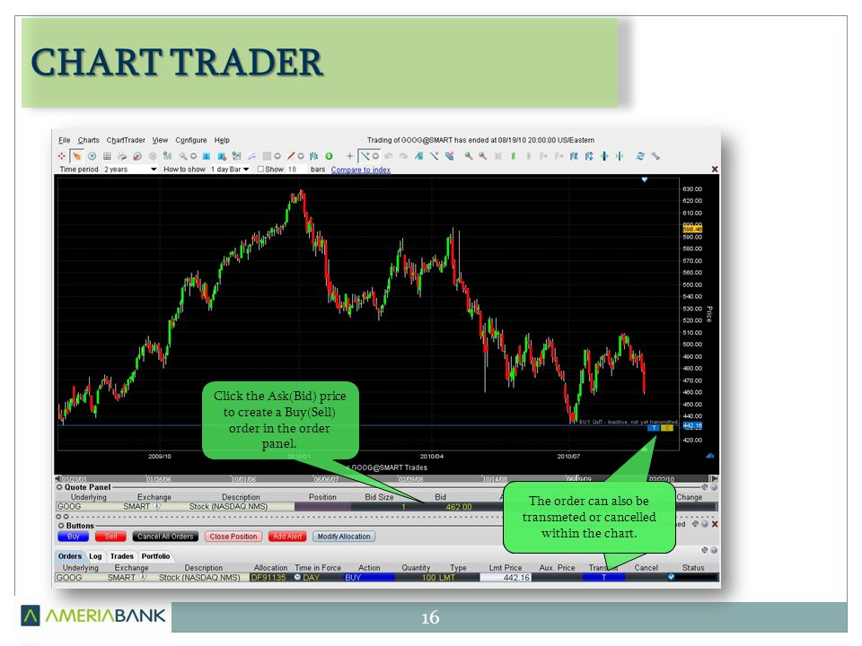 CHART TRADER 16 Click the Ask(Bid) price to create a Buy(Sell) order in the order panel. The order can also be transmeted or cancelled within the char