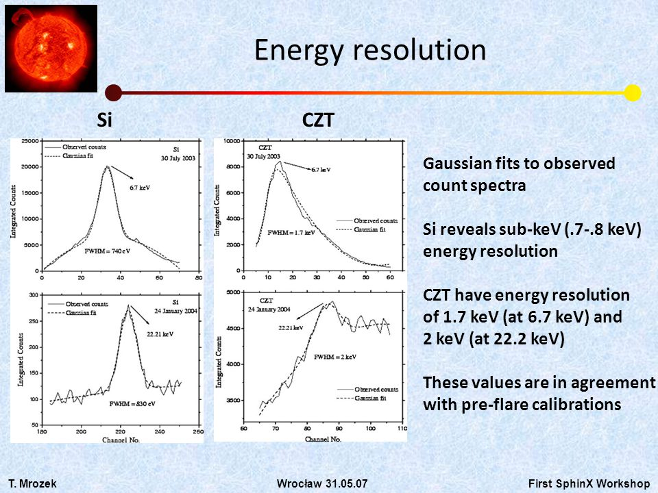 Energy resolution SiCZT Gaussian fits to observed count spectra Si reveals sub-keV (.7-.8 keV) energy resolution CZT have energy resolution of 1.7 keV (at 6.7 keV) and 2 keV (at 22.2 keV) These values are in agreement with pre-flare calibrations T.